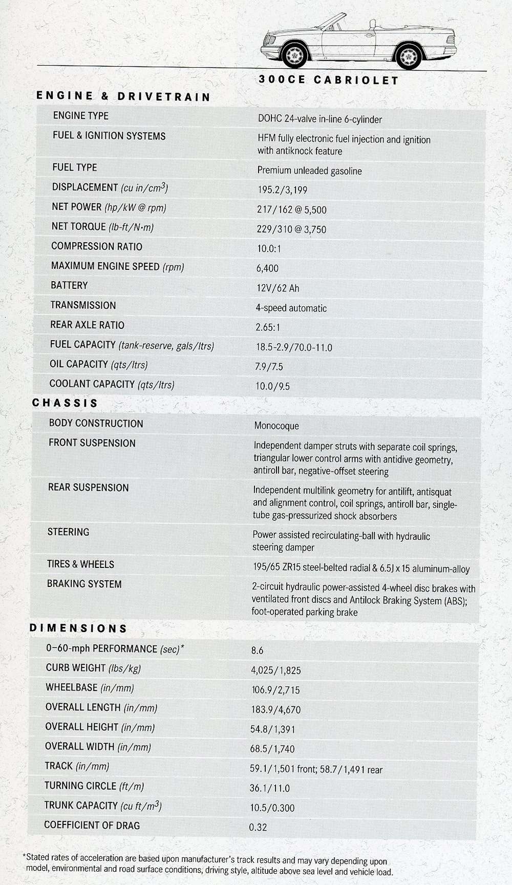 Specifications page as printed in the original 1993 U.S. market 300CE Cabrio brochure.  (Photo credit: Daimler A.G.)