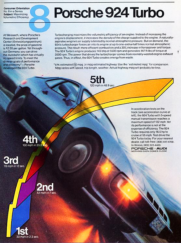 This 1980 Porsche 924 Turbo ad focuses on performance attributes in detail.